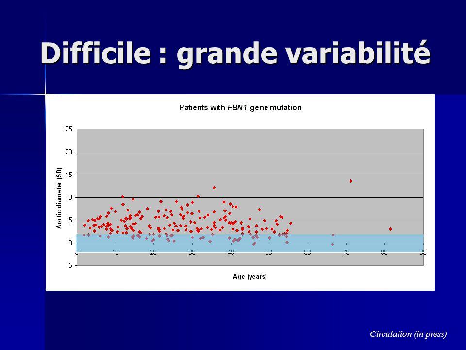 De Paepe Am J Human Genet 1996;62:417 3 systèmes, 2 critères majeurs (18 ans) Génétique: Parent MFS, mutation pathogène FBN1, linkage à FBN1 (1) Génétique: Parent MFS, mutation pathogène FBN1, linkage à FBN1 (1) Cardio-vasculaire Cardio-vasculaire –Dilatation ou dissection de l aorte ascendante (1) –PVM±IM, Dilat AP (<40 y.o.), Ca anneau M < 40 y.o., Dilat ou dissec Ao descend thor ou abdo < 50 ans (1) Oculaire Oculaire –ectopie cristallin, cornée plate, longueur axiale globe, myosis (2) Squelette (2 M ou 1M + 2m): Squelette (2 M ou 1M + 2m): –M (>4): Pectus carinatum ou chirurgical, SI/SS > 1.05, poignet et pouce, Scoliose > 20° spondylolistesis, coudes 4): Pectus carinatum ou chirurgical, SI/SS > 1.05, poignet et pouce, Scoliose > 20° spondylolistesis, coudes<170°, pied plat: –m: Pectus modéré, Hyperlaxité, palais arqué, aspect Pulmonaire: pneumothorax, bulles apicales (1) Pulmonaire: pneumothorax, bulles apicales (1) Dure mère: ectasie dure-mère lombo-sacrée (scanner ou IRM) Dure mère: ectasie dure-mère lombo-sacrée (scanner ou IRM) Peau: vergetures, hernies récidivantes ou sur cicatrice (1) Peau: vergetures, hernies récidivantes ou sur cicatrice (1)