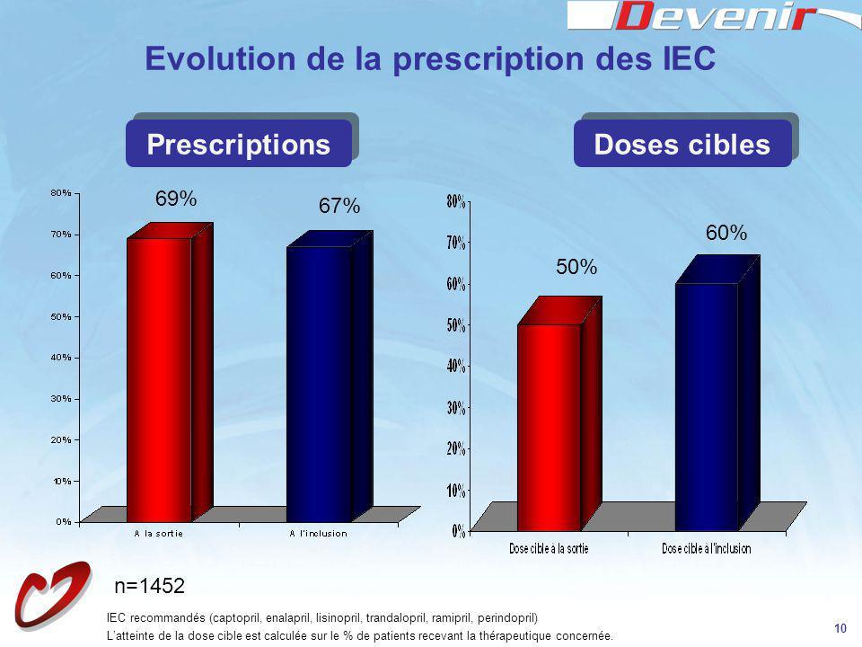 10 Evolution de la prescription des IEC 69% 67% 50% 60% IEC recommandés (captopril, enalapril, lisinopril, trandalopril, ramipril, perindopril) Lattei