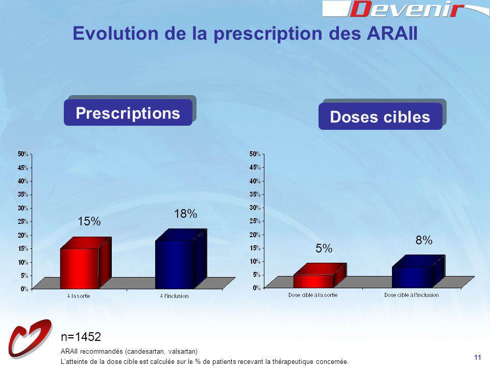 11 Evolution de la prescription des ARAII 15% 18% 5% 8% ARAII recommandés (candesartan, valsartan) Latteinte de la dose cible est calculée sur le % de