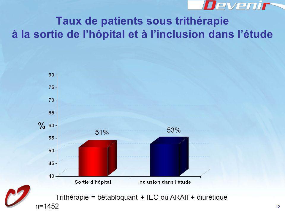 12 Taux de patients sous trithérapie à la sortie de lhôpital et à linclusion dans létude Trithérapie = bêtabloquant + IEC ou ARAII + diurétique 51% 53