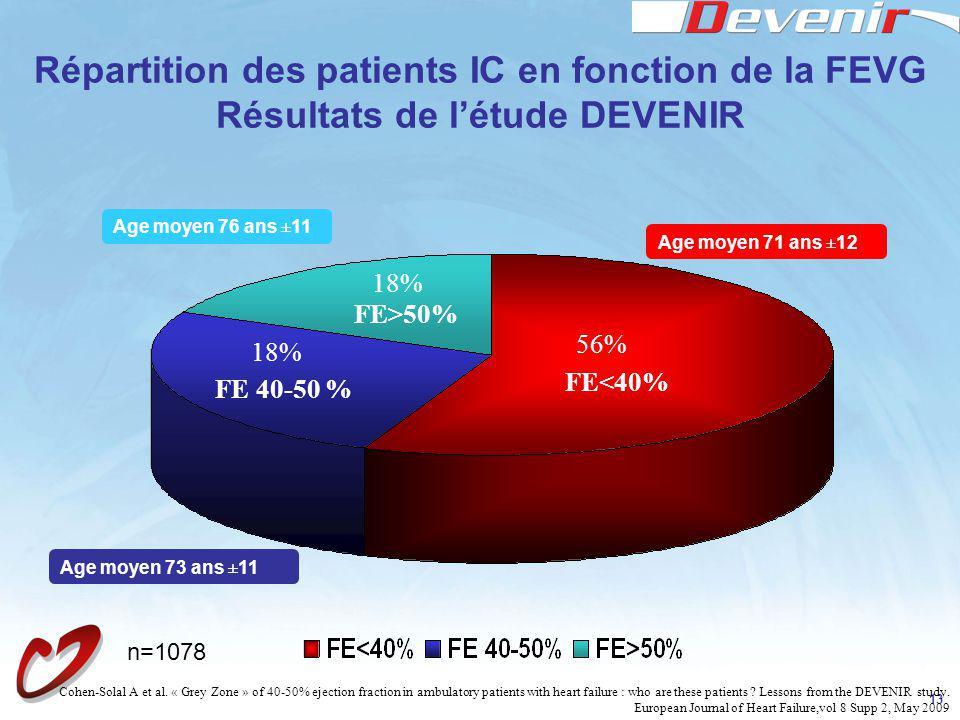 13 Répartition des patients IC en fonction de la FEVG Résultats de létude DEVENIR Age moyen 71 ans ±12 Age moyen 73 ans ±11 Age moyen 76 ans ±11 FE<40