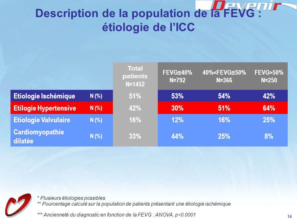 14 Description de la population de la FEVG : étiologie de lICC * Plusieurs étiologies possibles ** Pourcentage calculé sur la population de patients p
