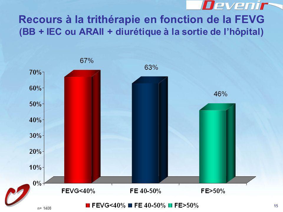 15 Recours à la trithérapie en fonction de la FEVG (BB + IEC ou ARAII + diurétique à la sortie de lhôpital) 67% 63% 46% n= 1408