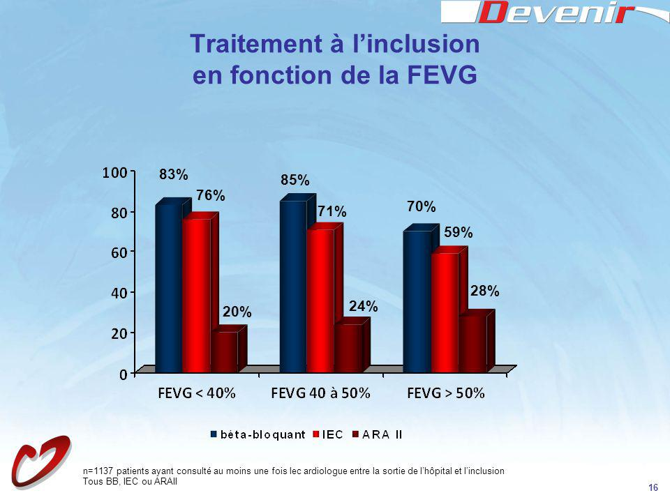 16 Traitement à linclusion en fonction de la FEVG 83% 76% 20% 85% 71% 24% 70% 59% 28% Tous BB, IEC ou ARAII n=1137 patients ayant consulté au moins un