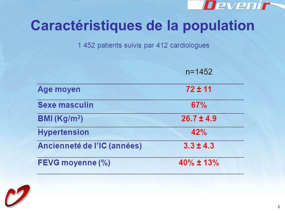6 Caractéristiques de la population n=1452 Age moyen72 ± 11 Sexe masculin67% BMI (Kg/m 2 )26.7 ± 4.9 Hypertension42% Ancienneté de lIC (années)3.3 ± 4