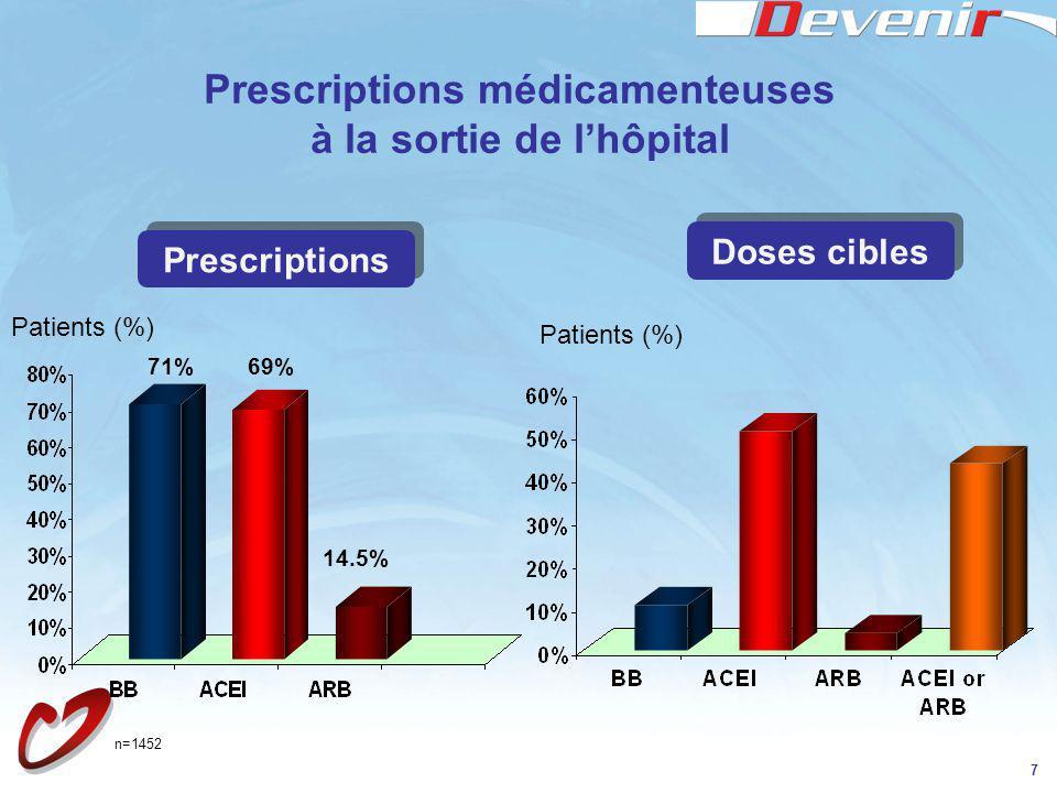 7 Prescriptions médicamenteuses à la sortie de lhôpital Prescriptions Patients (%) 71%69% 14.5% Doses cibles Patients (%) n=1452