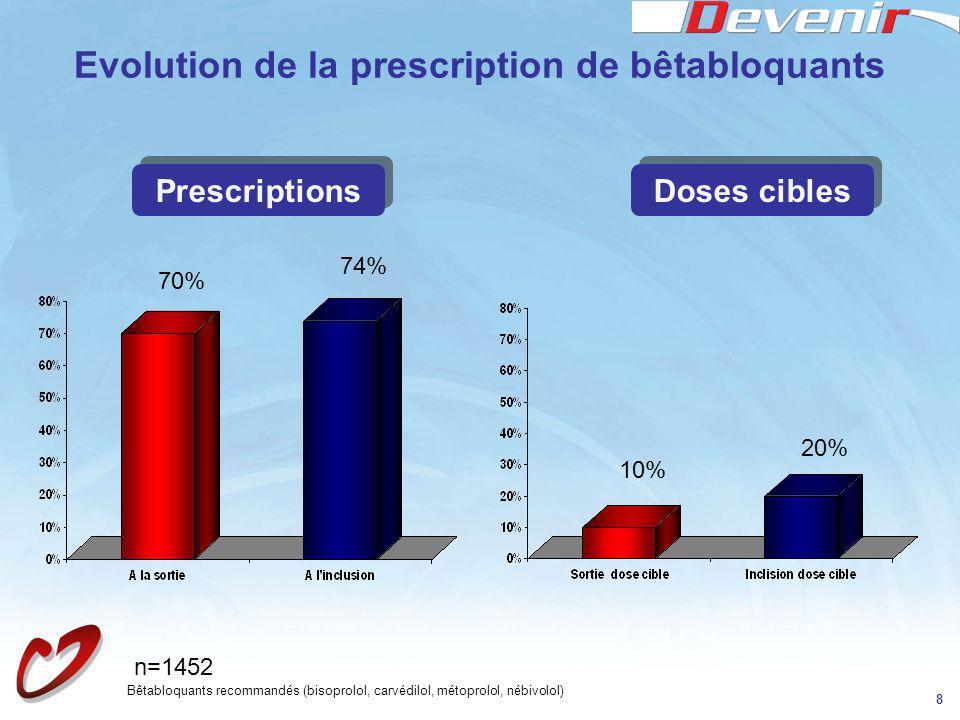 8 Evolution de la prescription de bêtabloquants 70% 74% 10% 20% Bêtabloquants recommandés (bisoprolol, carvédilol, métoprolol, nébivolol) Prescription