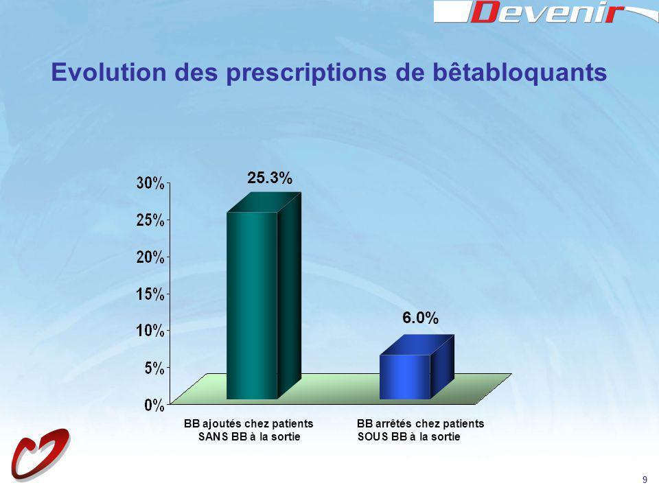 9 Evolution des prescriptions de bêtabloquants 25.3% 6.0% BB ajoutés chez patients SANS BB à la sortie BB arrêtés chez patients SOUS BB à la sortie