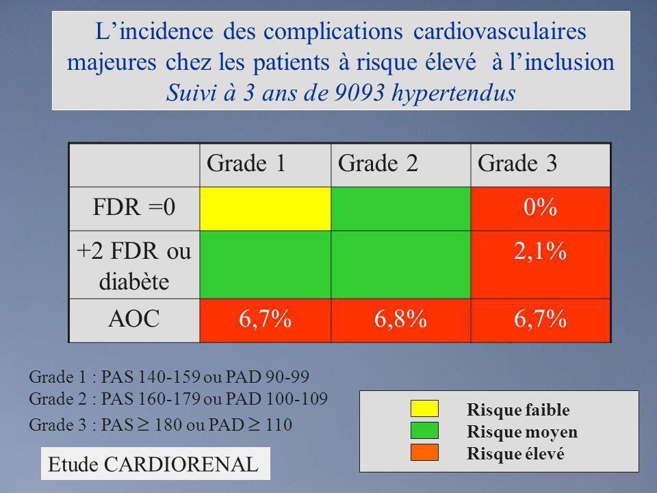 Lincidence des complications cardiovasculaires majeures chez les patients à risque élevé à linclusion Suivi à 3 ans de 9093 hypertendus Grade 1Grade 2