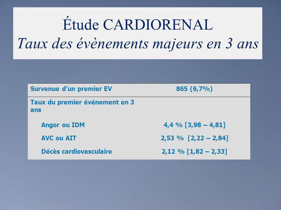 Étude CARDIORENAL Taux des évènements majeurs en 3 ans Survenue dun premier EV865 (6,7%) Taux du premier événement en 3 ans Angor ou IDM4,4 % [3,98 –