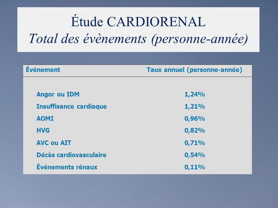 Étude CARDIORENAL Total des évènements (personne-année) ÉvénementTaux annuel (personne-année) Angor ou IDM1,24% Insuffisance cardiaque1,21% AOMI0,96%