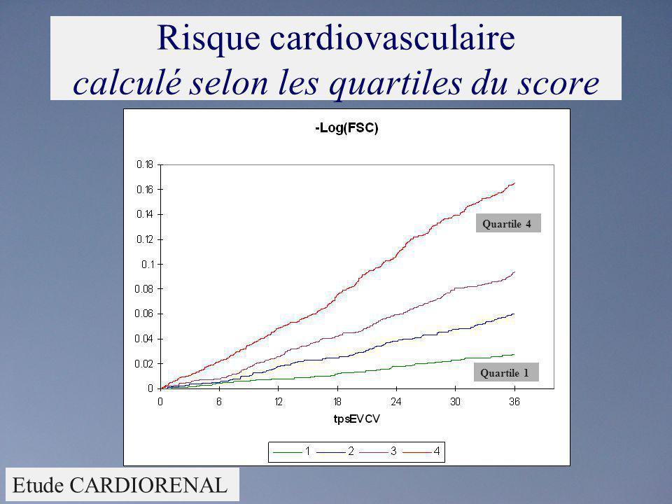 Risque cardiovasculaire calculé selon les quartiles du score Quartile 1 Quartile 4 Etude CARDIORENAL