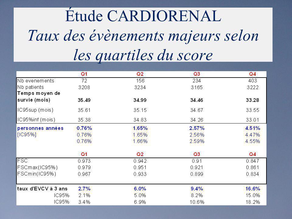 Score du risque cardiovasculaire (EVCV) Étude CARDIORENAL Taux des évènements majeurs selon les quartiles du score