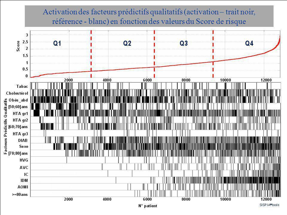 Score du risque cardiovasculaire (EVCV) Activation des facteurs prédictifs qualitatifs (activation – trait noir, référence - blanc) en fonction des va