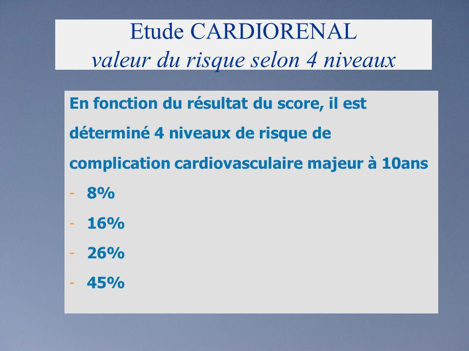 Etude CARDIORENAL valeur du risque selon 4 niveaux En fonction du résultat du score, il est déterminé 4 niveaux de risque de complication cardiovascul