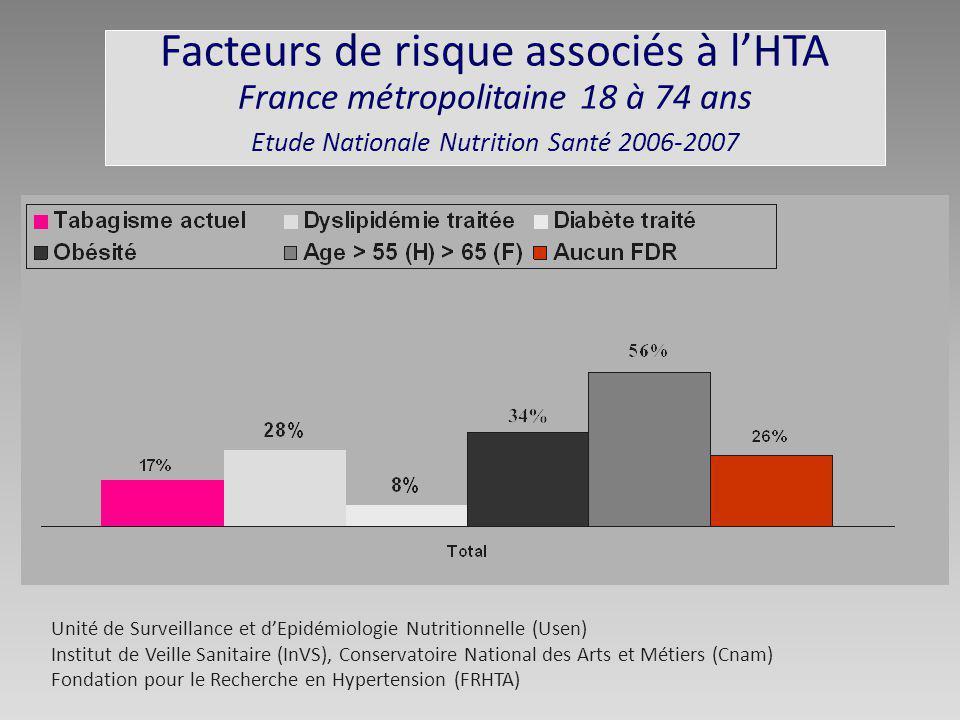 Facteurs de risque associés à lHTA France métropolitaine 18 à 74 ans Etude Nationale Nutrition Santé 2006-2007 Unité de Surveillance et dEpidémiologie