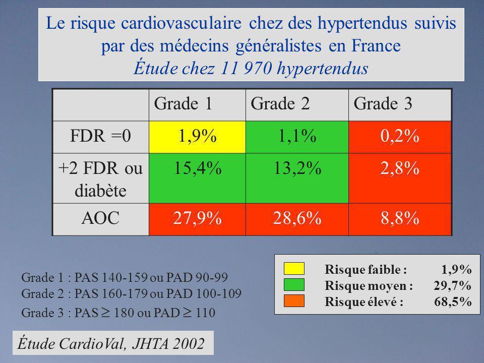 Le risque cardiovasculaire chez des hypertendus suivis par des médecins généralistes en France Étude chez 11 970 hypertendus Grade 1Grade 2Grade 3 FDR
