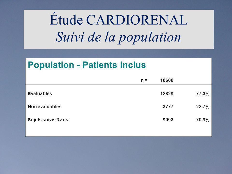 Description des patients inclus évaluables n =12829 Sexe homme731557.0% femme551443.0% Lindice de masse corporelle inférieur à 25 kg/m²264320.6% entre 25 et 30 kg/m²531641.4% 30 kg/m² ou plus435533.9% HTA PAS inférieure à 140 mmHg371429.0% PAD inférieure à 90 mmHg968775.5% pression artérielle normalisée352727.5% HTA de grade 1712555.5% HTA de grade 2176313.7% HTA de grade 34143.2% Étude CARDIORENAL Description de la population (1)
