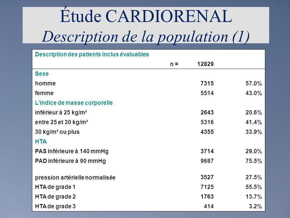 Traitement un seul traitement anti-hypertenseur436634.0% 2 traitements450135.1% 3 traitements ou plus368928.8% aucune prescription dantihypertenseur2732.1% Les facteurs de risque lâge > 45 ans chez les hommes704354.9% > 55 ans chez les femmes476637.2% labsence dactivité physique régulière899870.1% lobésité abdominale765759.7% latteinte dun organe cible753758.7% le taux de cholestérol anormal582645.4% le diabète525441.0% les antécédents familiaux504039.3% le tabagisme393930.7% lalcoolisme278321.7% Étude CARDIORENAL Description de la population (2)