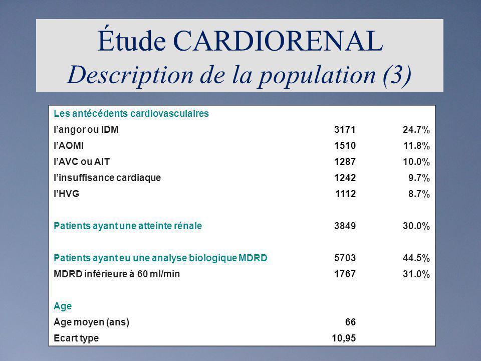 Étude CARDIORENAL Incidence des évènements cardiovasculaires majeurs pendant les 3 ans de suivi n=12829 Survenue dun EV865 (6,7%) Type du 1 er EV865 Angor352 (40,7%) IDM113 (13,1%) AVC118 (13,6%) AIT131 (15,1%) Décès cardiovasculaire151 (17,5%) Autre Suivi Perdu de vue3530 (29,5%) Absence dévénement8434 (70,5%)