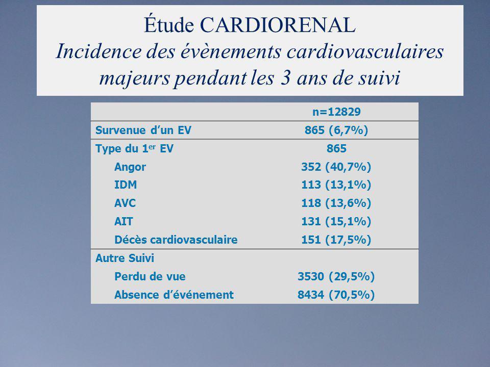 Lincidence des complications cardiovasculaires majeures chez les patients à risque élevé à linclusion Suivi à 3 ans de 9093 hypertendus Grade 1Grade 2Grade 3 FDR =00% +2 FDR ou diabète 2,1% AOC6,7%6,8%6,7% Grade 1 : PAS 140-159 ou PAD 90-99 Grade 2 : PAS 160-179 ou PAD 100-109 Grade 3 : PAS 180 ou PAD 110 Risque faible Risque moyen Risque élevé Etude CARDIORENAL