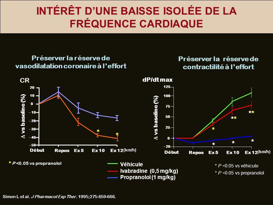 INTÉRÊT DUNE BAISSE ISOLÉE DE LA FRÉQUENCE CARDIAQUE Préserver la réserve de vasodilatation coronaire à leffort * P <0.05 vs propranolol Simon L et al