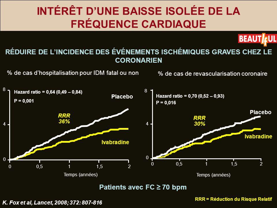 INTÉRÊT DUNE BAISSE ISOLÉE DE LA FRÉQUENCE CARDIAQUE % de cas dhospitalisation pour IDM fatal ou non Placebo Ivabradine P = 0,001 Hazard ratio = 0,64