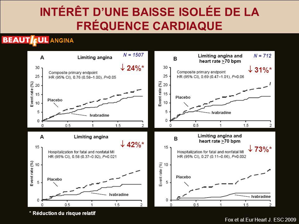 INTÉRÊT DUNE BAISSE ISOLÉE DE LA FRÉQUENCE CARDIAQUE * Réduction du risque relatif Fox et al.Eur Heart J. ESC 2009 ANGINA N = 712 31%* 73%* 24%* 42%*