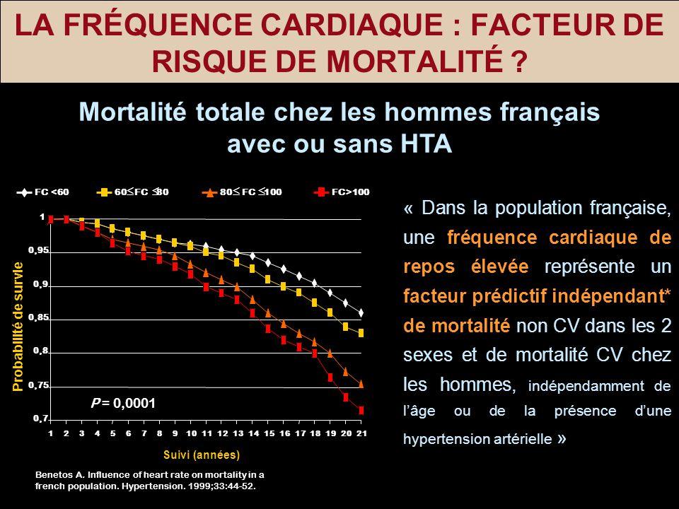 LA FRÉQUENCE CARDIAQUE : FACTEUR DE RISQUE DE MORTALITÉ ? Mortalité totale chez les hommes français avec ou sans HTA Probabilité de survie 0,7 0,75 0,
