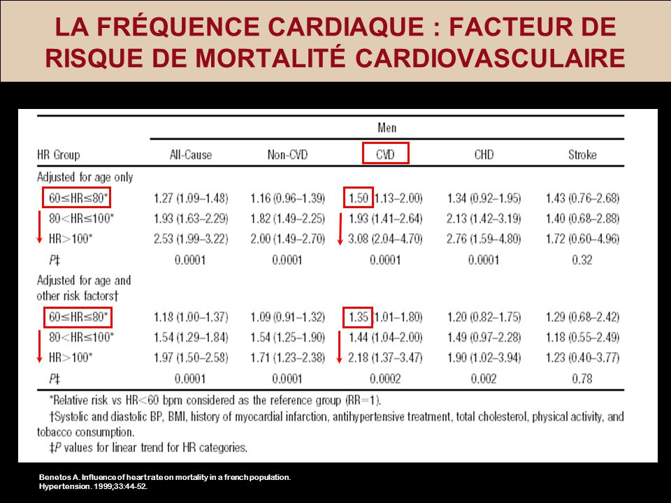 LA FRÉQUENCE CARDIAQUE : FACTEUR DE RISQUE DE MORTALITÉ CARDIOVASCULAIRE Benetos A. Influence of heart rate on mortality in a french population. Hyper