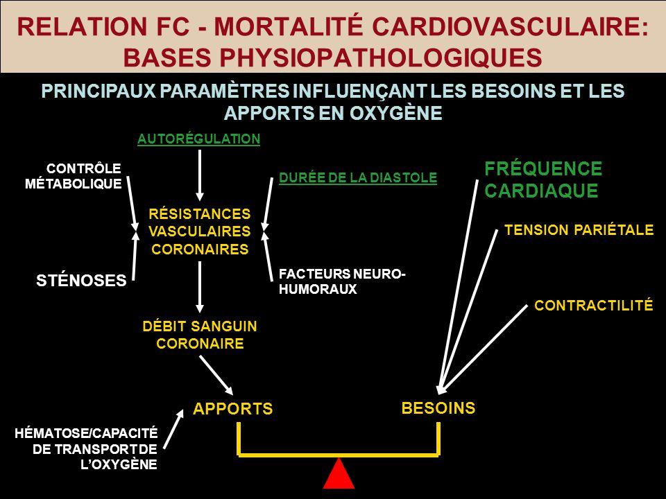 RELATION FC - MORTALITÉ CARDIOVASCULAIRE: BASES PHYSIOPATHOLOGIQUES PRINCIPAUX PARAMÈTRES INFLUENÇANT LES BESOINS ET LES APPORTS EN OXYGÈNE RÉSISTANCE