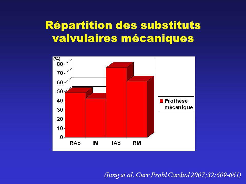 Répartition des substituts valvulaires mécaniques (Iung et al. Curr Probl Cardiol 2007;32:609-661) (%)