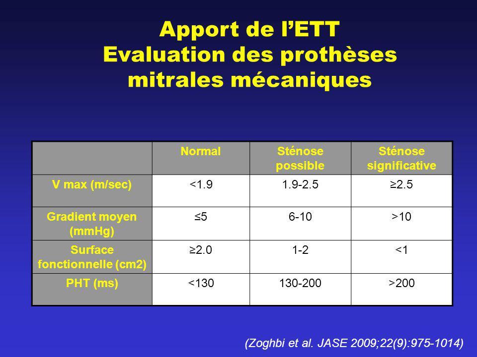 Apport de lETT Evaluation des prothèses mitrales mécaniques NormalSténose possible Sténose significative V max (m/sec)<1.91.9-2.52.5 Gradient moyen (m