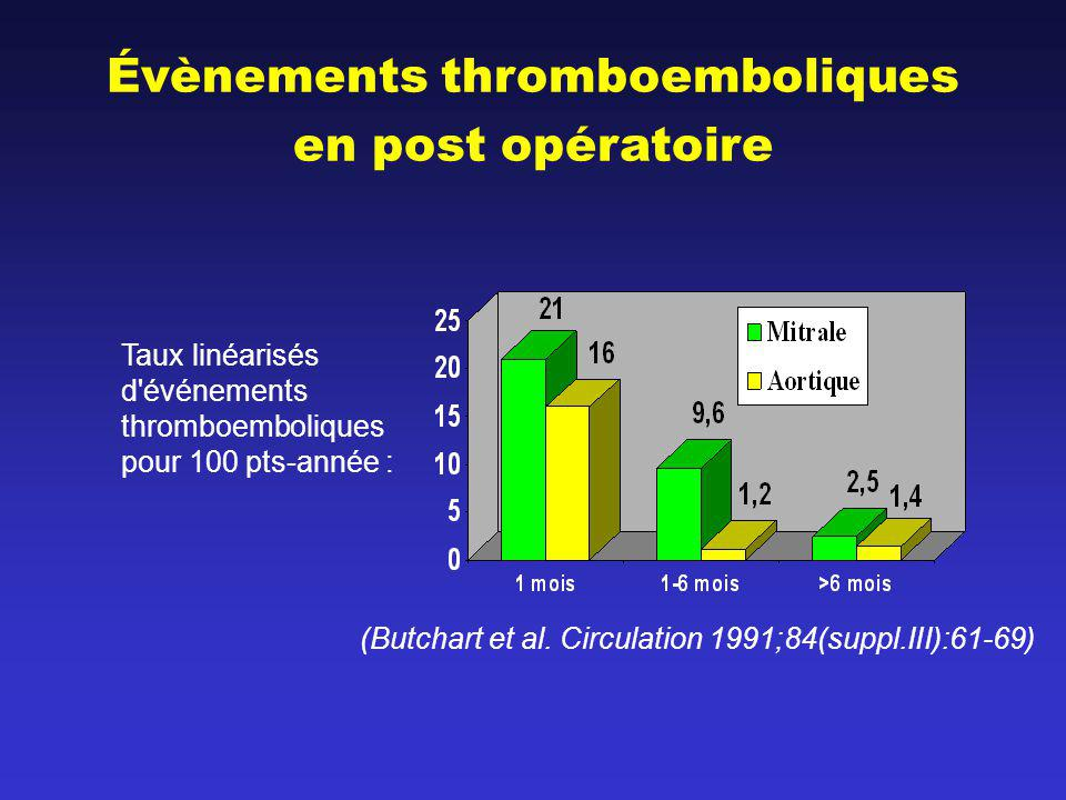 331 patients consécutifs 6 thromboses obstructives (2%) 4 réintervention 2 patients non opérables : 1 décès 51 thromboses non obstructives (16%) 1 réintervention pour accident embolique 50 traités médicalement (ajout aspirine 36%) 1 AVC Aucune obstruction Régression complète : 97% à 3 mois; 100% à 9 mois (Iung et al.