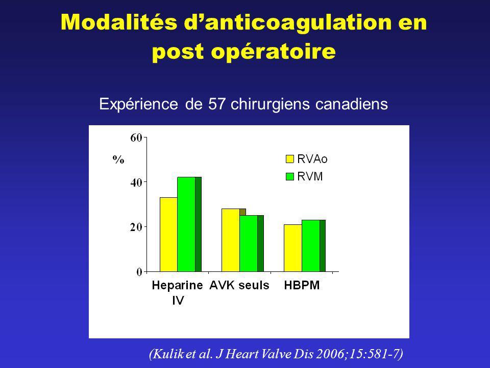 Expérience de 57 chirurgiens canadiens (Kulik et al. J Heart Valve Dis 2006;15:581-7) Modalités danticoagulation en post opératoire