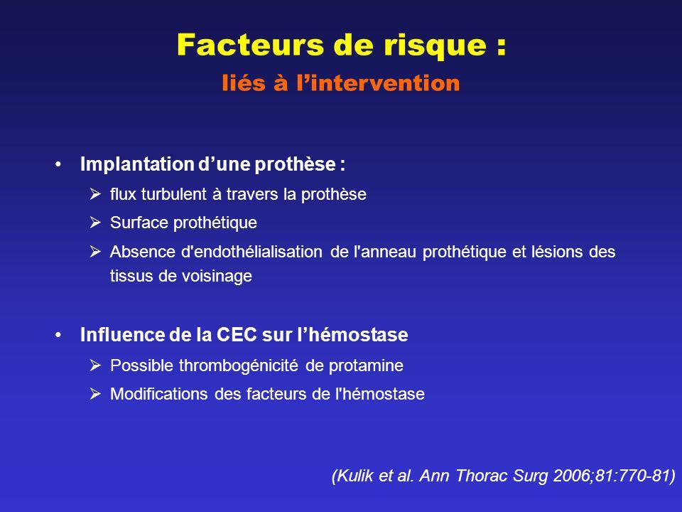 Anticoagulation Post-Opératoire Traitement Curatif Thromboses prothétiques obstructives –réintervention ( risque avec détection précoce) –Thrombolyse (pas de place en post-opératoire) Thromboses prothétiques non-obstructives –Evaluation du risque embolique (10mm) –Recherche accident embolique –Anticoagulation efficace + aspirine +++risque hémorragique+++ –Surveillance ETO et RCV –Réintervention si thrombose non obstructive large (>10mm) compliquée dun accident embolique ou persistante malgré un traitement médical optimal (Vahanian et al.