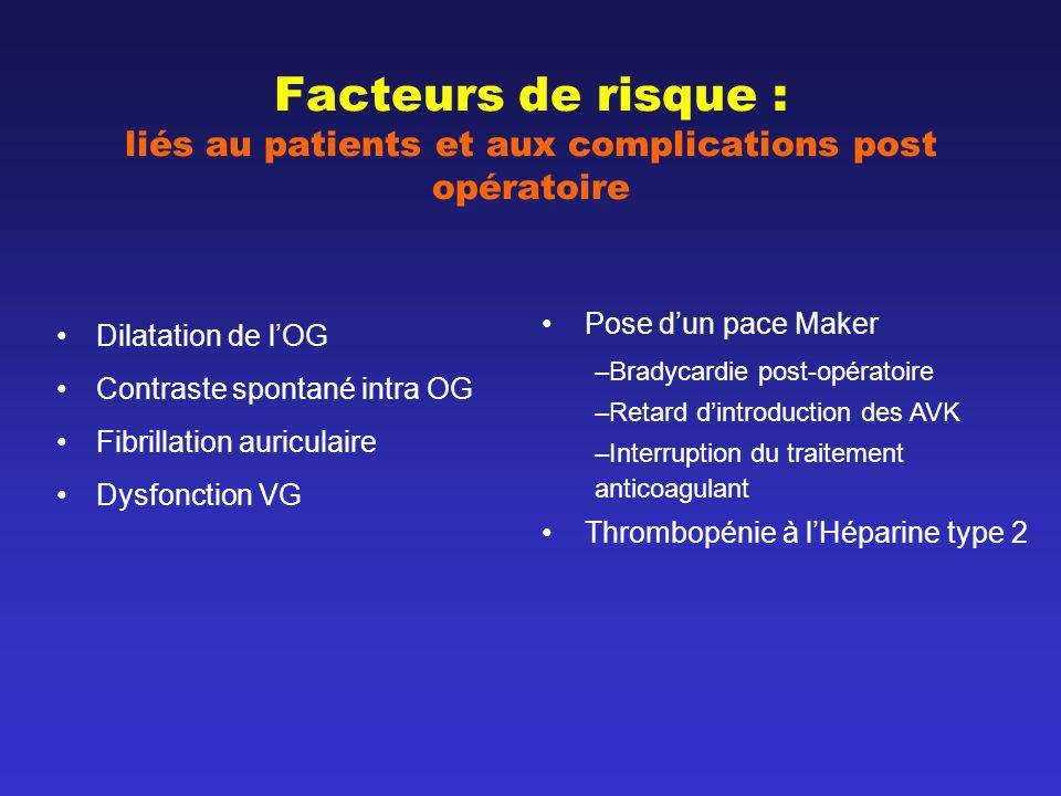 Facteurs de risque : liés au patients et aux complications post opératoire Dilatation de lOG Contraste spontané intra OG Fibrillation auriculaire Dysf
