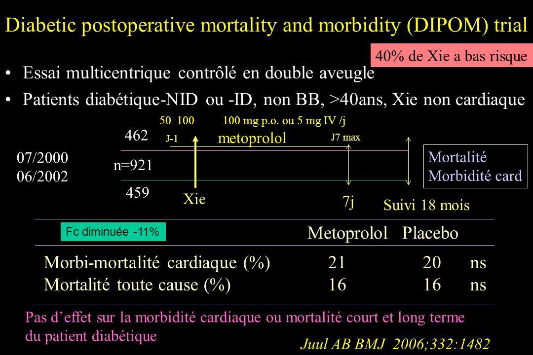 Diabetic postoperative mortality and morbidity (DIPOM) trial Essai multicentrique contrôlé en double aveugle Patients diabétique-NID ou -ID, non BB, >40ans, Xie non cardiaque Juul AB BMJ 2006;332:1482 Xie J-1 J7 max metoprolol Mortalité Morbidité card Suivi 18 mois 07/2000 06/2002 n=921 7j 462 459 50100100 mg p.o.