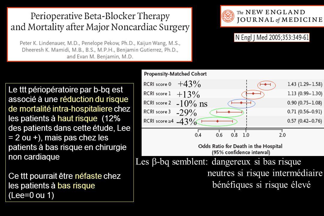 Le ttt périopératoire par b-bq est associé à une réduction du risque de mortalité intra-hospitaliere chez les patients à haut risque (12% des patients dans cette étude, Lee = 2 ou +), mais pas chez les patients à bas risque en chirurgie non cardiaque Ce ttt pourrait être néfaste chez les patients à bas risque (Lee=0 ou 1) +43% +13% -10% ns -29% -43% Les -bq semblent: dangereux si bas risque neutres si risque intermédiaire bénéfiques si risque élevé