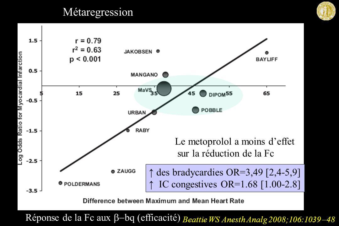Beattie WS Anesth Analg 2008;106:1039 –48 Métaregression Réponse de la Fc aux bq (efficacité) Le metoprolol a moins deffet sur la réduction de la Fc des bradycardies OR=3,49 [2,4-5,9] IC congestives OR=1.68 [1.00-2.8]