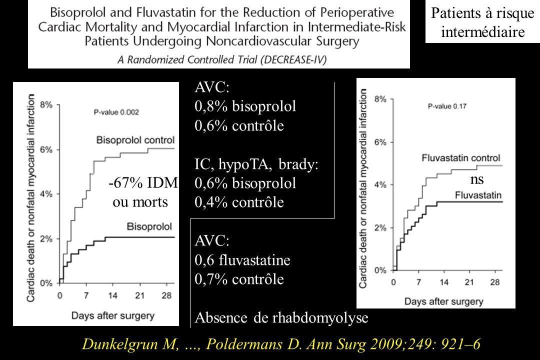 Dunkelgrun M, …, Poldermans D. Ann Surg 2009;249: 921–6 -67% IDM ou morts AVC: 0,8% bisoprolol 0,6% contrôle IC, hypoTA, brady: 0,6% bisoprolol 0,4% c