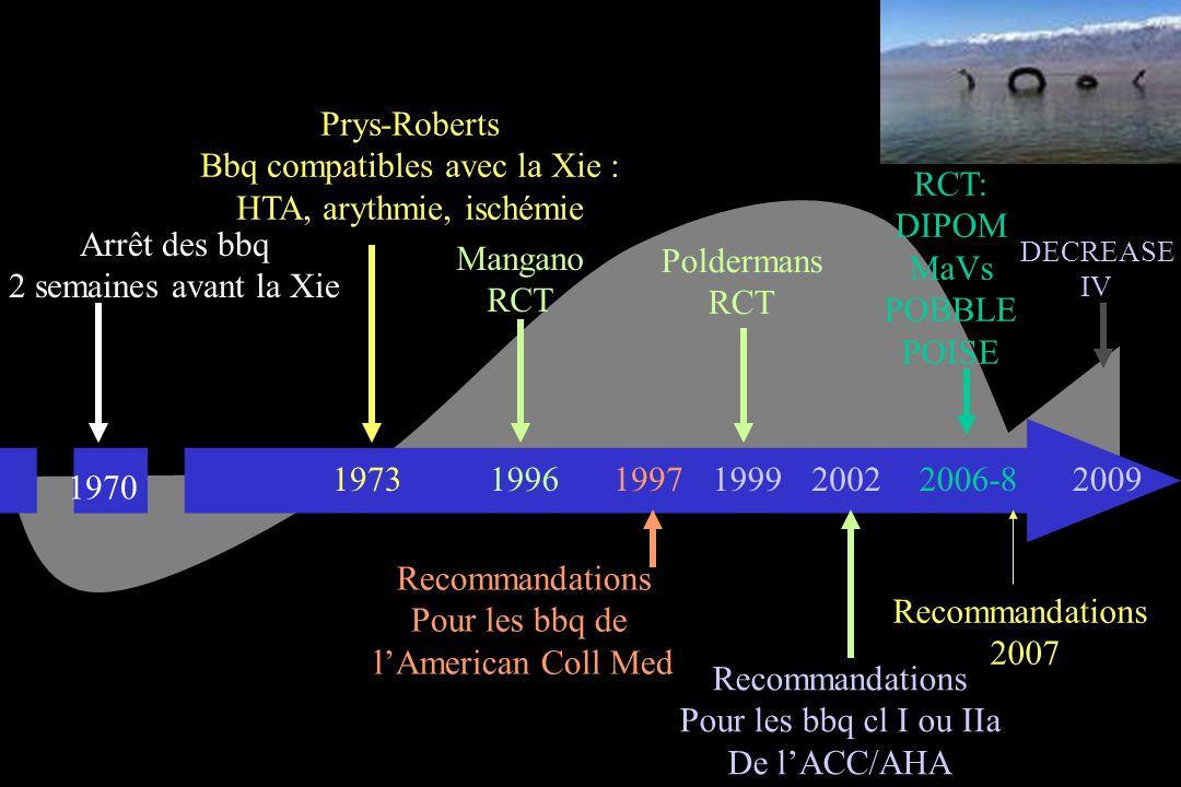 Arrêt des bbq 2 semaines avant la Xie 1970 1973 Prys-Roberts Bbq compatibles avec la Xie : HTA, arythmie, ischémie Mangano RCT 1996 Recommandations Pour les bbq de lAmerican Coll Med 19971999 Poldermans RCT 2002 Recommandations Pour les bbq cl I ou IIa De lACC/AHA 2006-8 RCT: DIPOM MaVs POBBLE POISE DECREASE IV 2009 Recommandations 2007