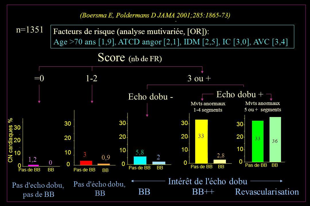 (Boersma E, Poldermans D JAMA 2001;285:1865-73) A A n=1351 Facteurs de risque (analyse mutivariée, [OR]): Age >70 ans [1,9], ATCD angor [2,1], IDM [2,