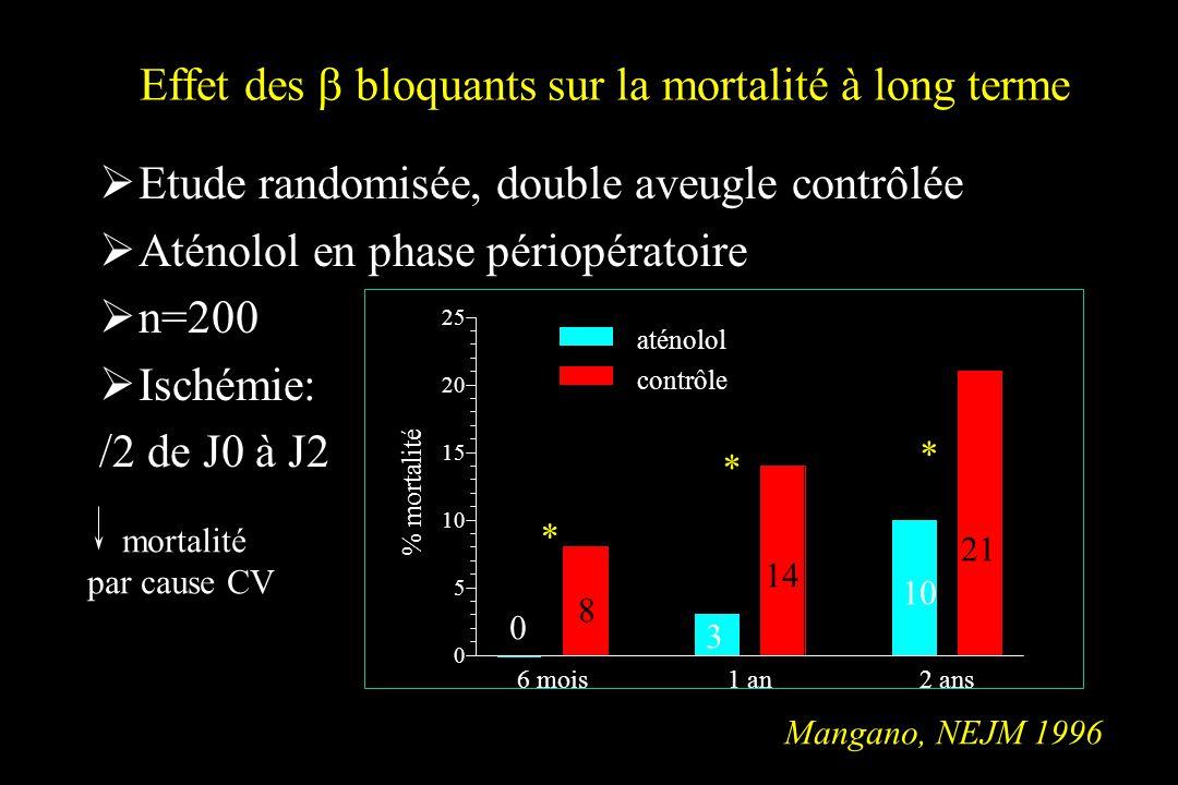 Effet des bloquants sur la mortalité à long terme Etude randomisée, double aveugle contrôlée Aténolol en phase périopératoire n=200 Ischémie: /2 de J0 à J2 % mortalité 6 mois1 an2 ans 0 5 10 15 20 25 contrôle aténolol * * * Mangano, NEJM 1996 0 8 3 14 10 21 mortalité par cause CV