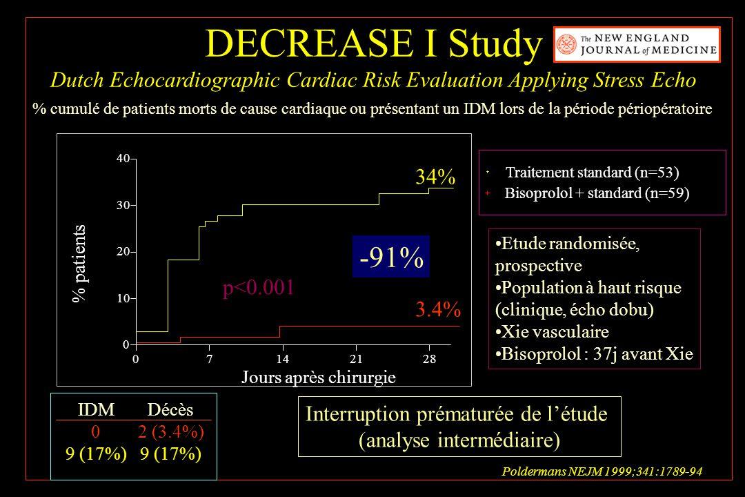 % cumulé de patients morts de cause cardiaque ou présentant un IDM lors de la période périopératoire 07142128 0 10 20 30 40 Traitement standard (n=53)