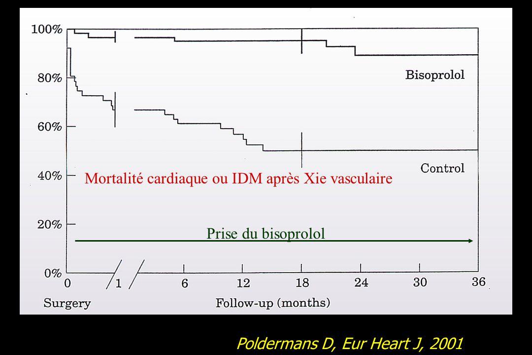 IDM et mortalité CV IDM AVC Mortalité globale Lancet 2008; 371: 1839–47