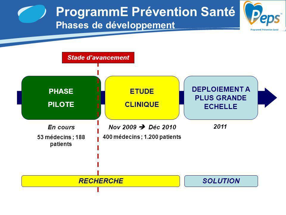 ProgrammE Prévention Santé Phases de développement PHASE PILOTE ETUDE CLINIQUE DEPLOIEMENT A PLUS GRANDE ECHELLE En coursNov 2009 Déc 2010 2011 SOLUTI