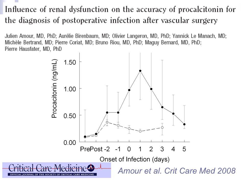 Amour et al. Crit Care Med 2008