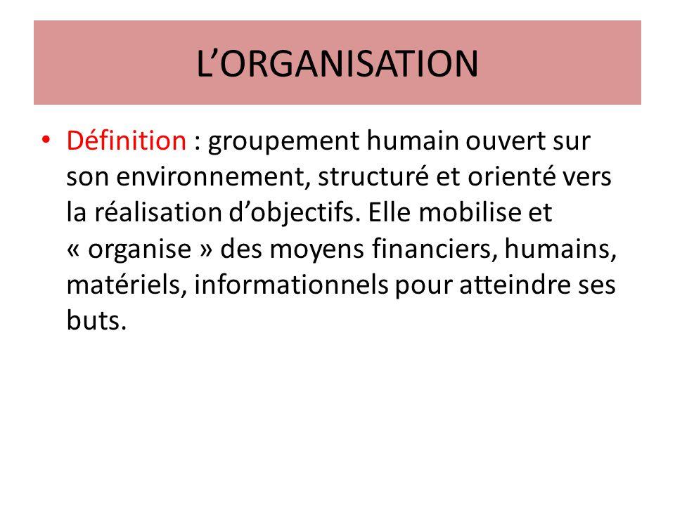 LORGANISATION Définition : groupement humain ouvert sur son environnement, structuré et orienté vers la réalisation dobjectifs.