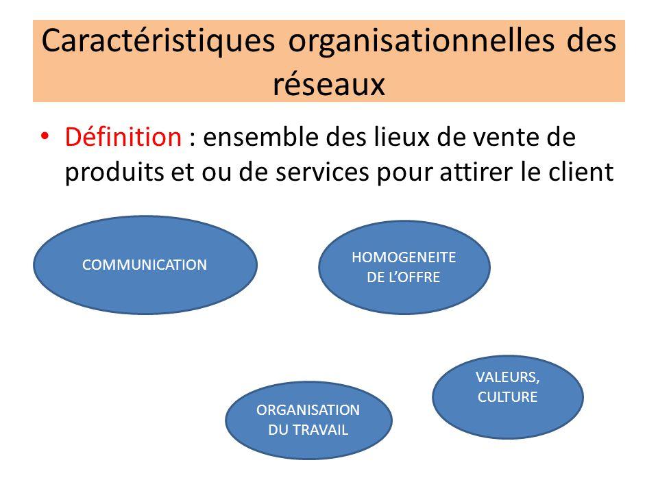 Caractéristiques organisationnelles des réseaux Définition : ensemble des lieux de vente de produits et ou de services pour attirer le client COMMUNICATION HOMOGENEITE DE LOFFRE ORGANISATION DU TRAVAIL VALEURS, CULTURE